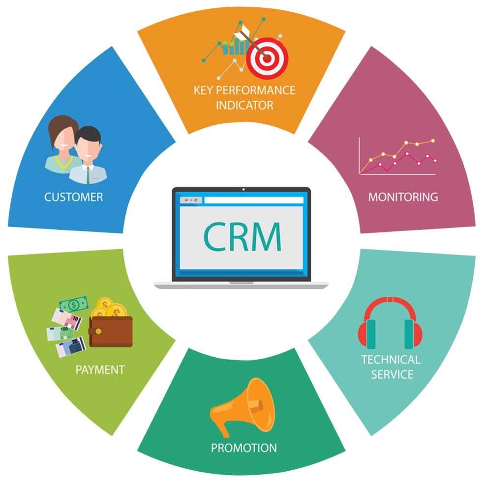 Graphic Showing CRM Features